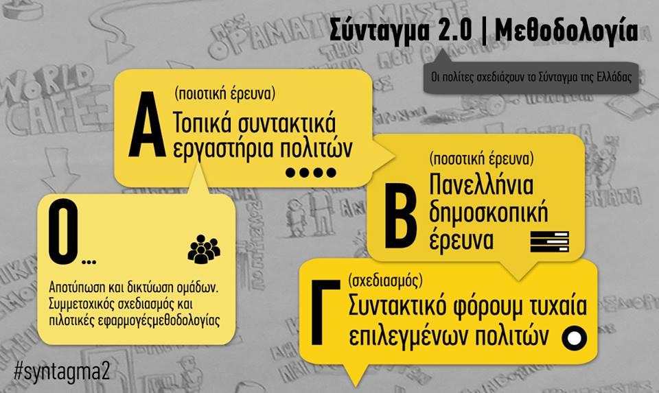 syntagma 2.0 methodololgia